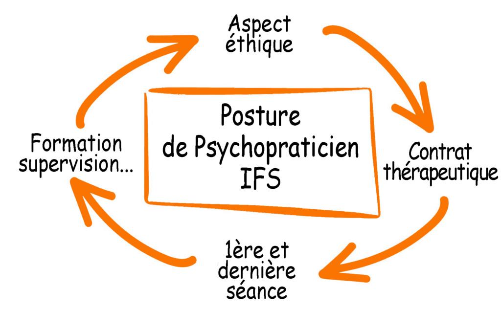 Posture de psychopraticien IFS